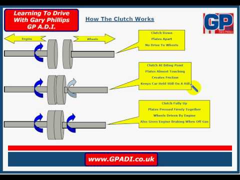 How The Clutch Works - YouTube