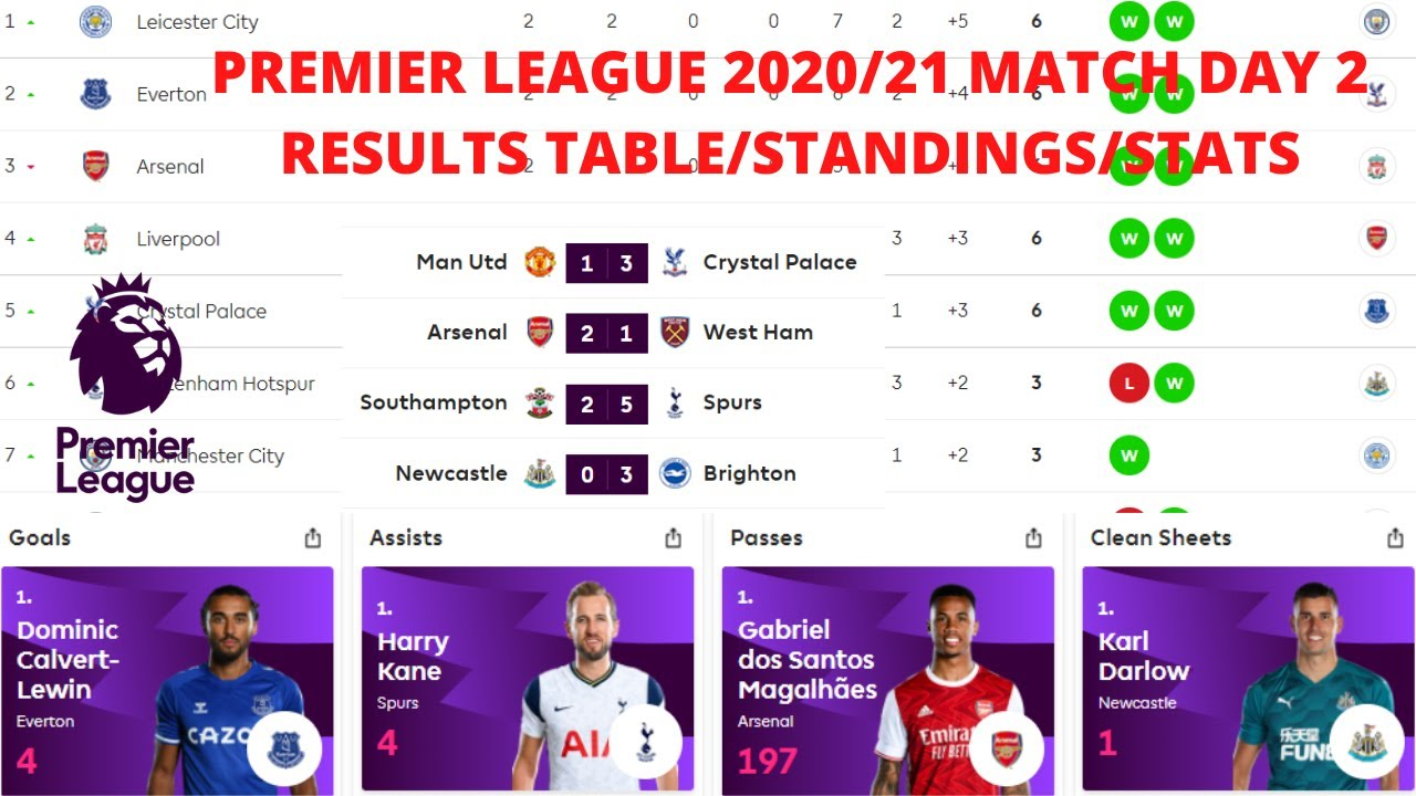 Premier League Table 2020 21 Today Points Epl Results Standings English League Ranking Fixtures Stat Youtube