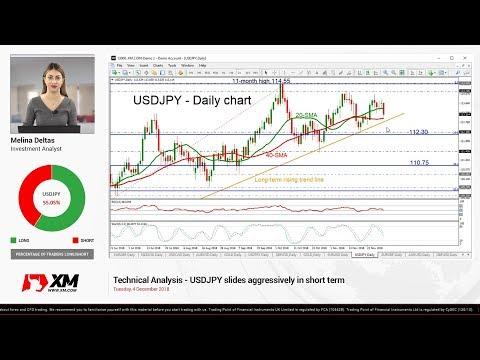 Technical Analysis: 04/12/18 - USDJPY slides aggressively in short term