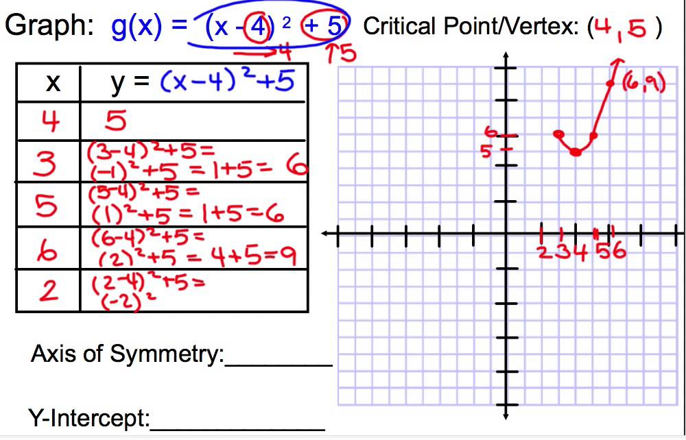 graphing in vertex form example 1 - YouTube