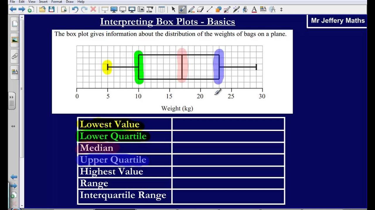Box Plot Diagrams Basics  Edexcel Gcse Maths