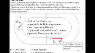 Roller Derby Play Book: Plays, Strategies, and Drills