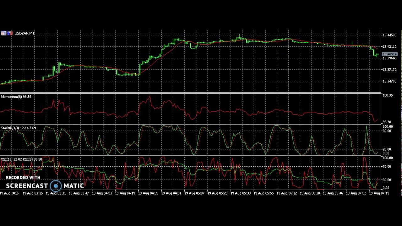 Forex trading zar dollar