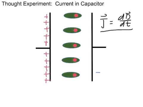 3.1 Displacement Current
