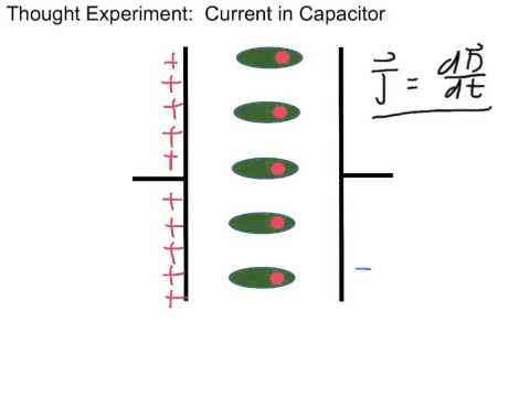 3.1 Displacement Current