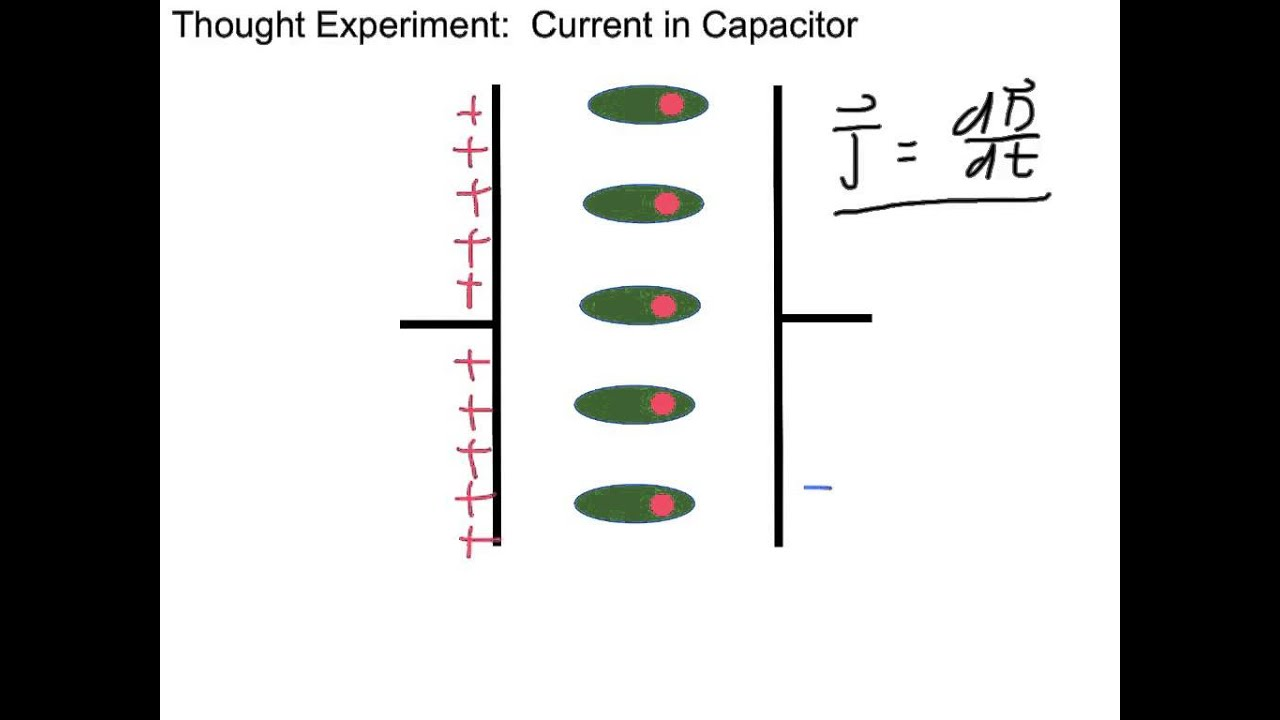 3 1 displacement current youtube rh youtube com