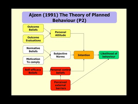The Theory of Planned Behaviour linked to Health Promotion