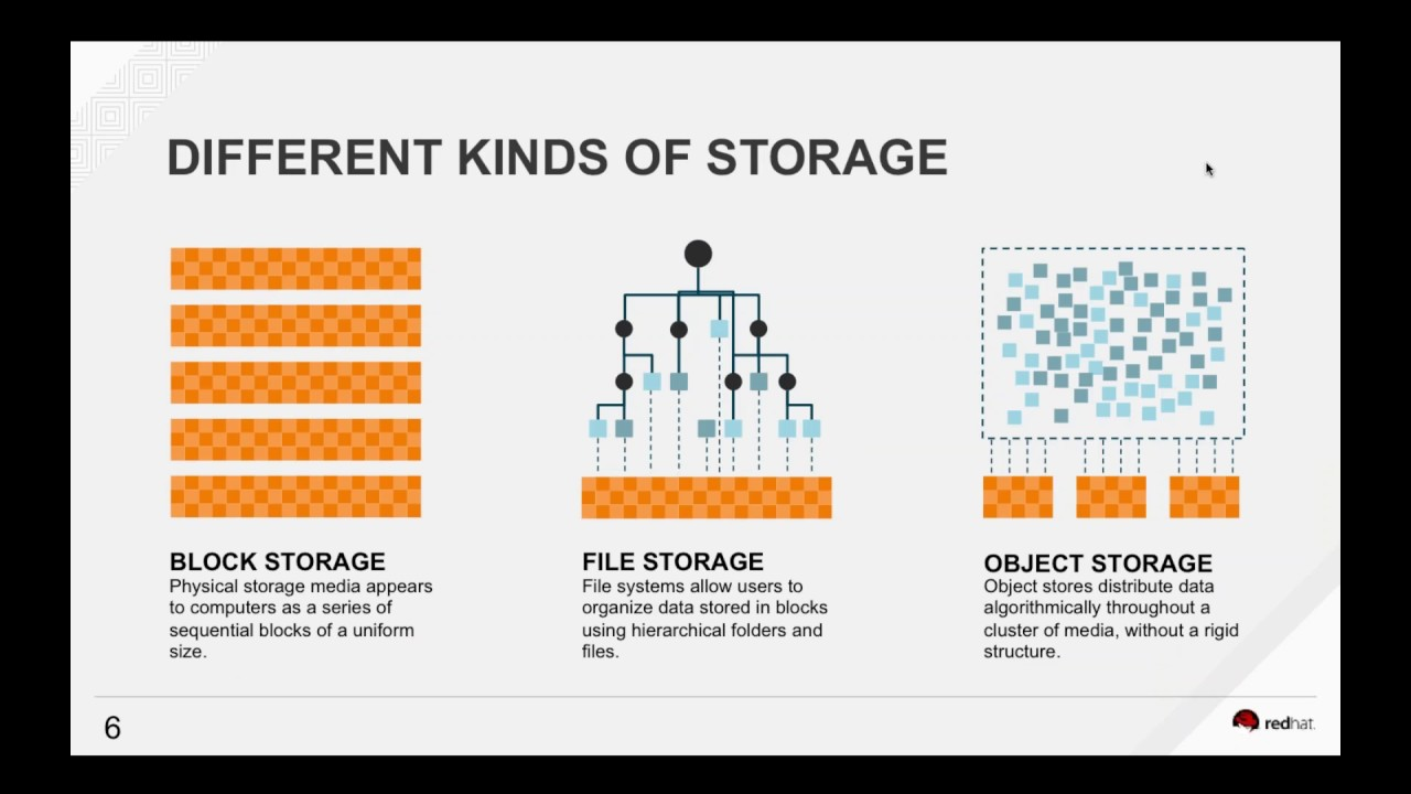 Red Hat Ceph and Gluster Storage- A comparative theology