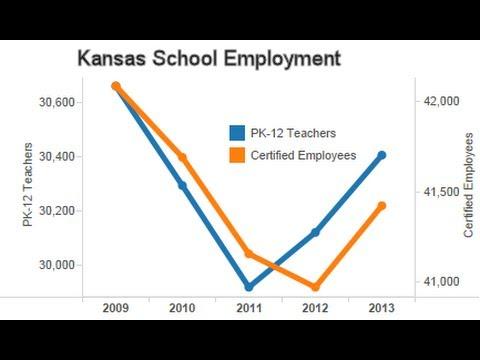Kansas school employment trends