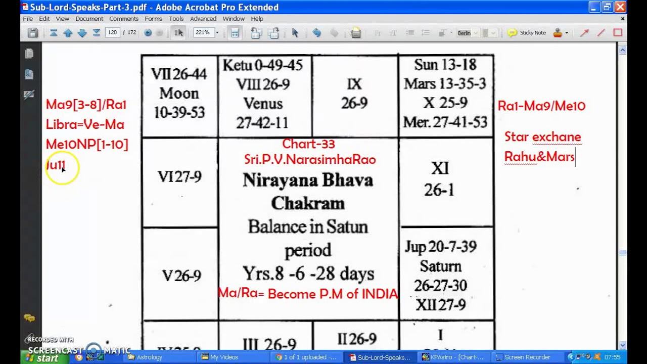 chart sri  vrasimharao  of india in rahu mars also rh youtube