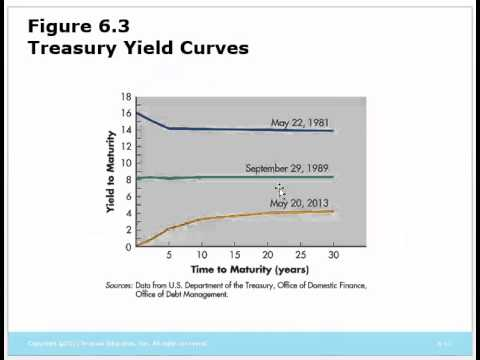 TMCBUA321 CH06 Interest Rates and Bond Valuation Pt1