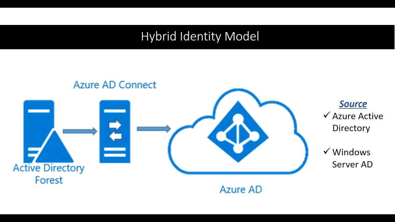 AAD Connect Installation | Hybrid Identity Model