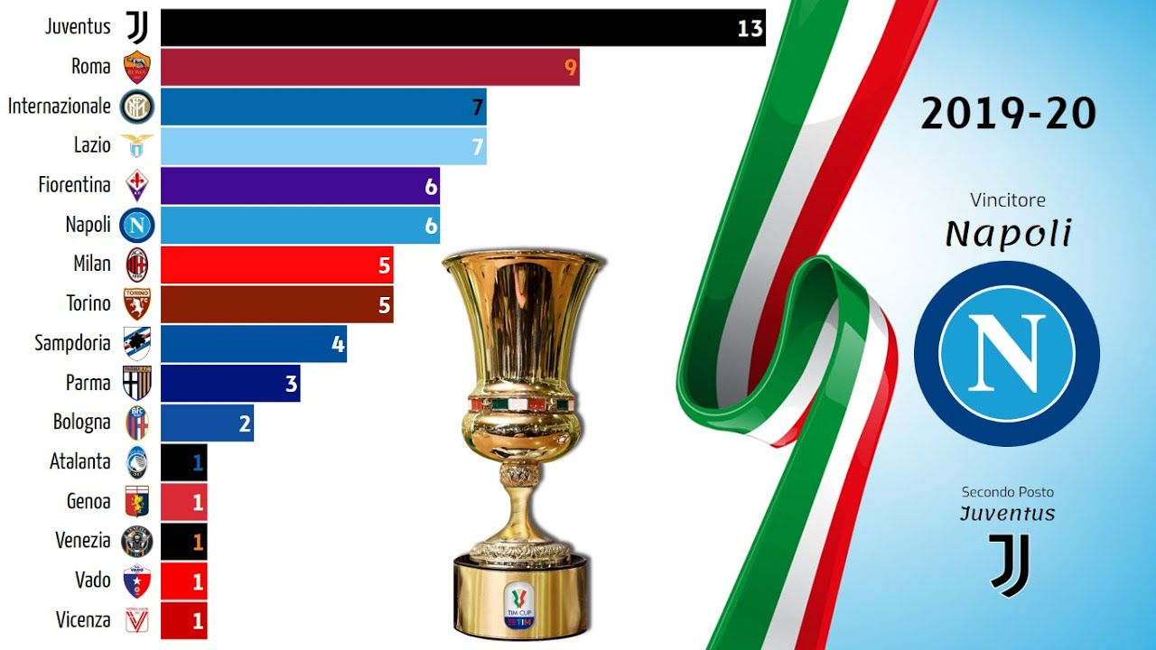 COPPA ITALIA • 1922 - 2020 - YouTube