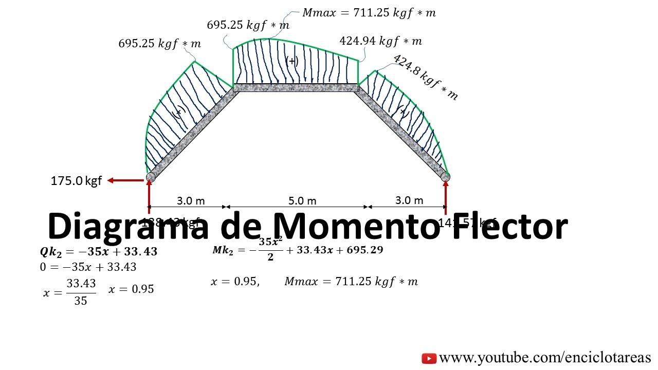 PORTICO INCLINADO- DIAGRAMAS DE MOMENTO, CORTANTE Y AXIAL - YouTube