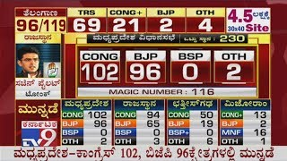 MP Assembly Poll 2018 Results: BJP & Congress are Neck and Neck in latest trends