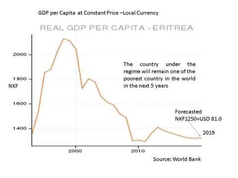 Trade, Aid, Economic Performance in Eritrea