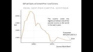 Trade, Aid, Economic Performance in Eritrea