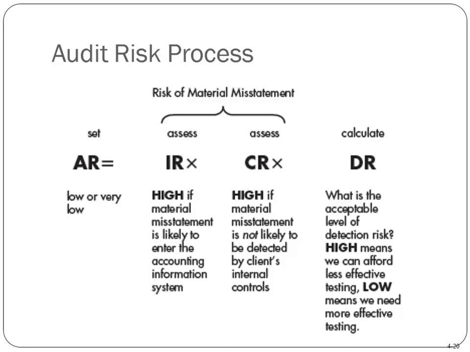 audit risks and materiality sample questions Problem: 8 which of the following would an auditor most likely use in determining the auditor's preliminary judgment about materiality a the anticipated sample size of the planned substantive tests.