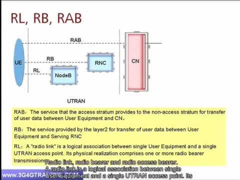 3G4G Training - Radio interfaces & Protocols - UMTS Key technologies