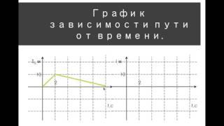 к2 Графическое представление движения