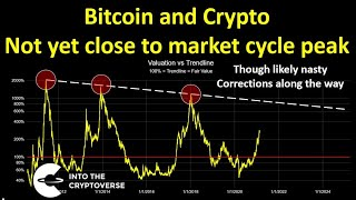 Bitcoin and cryptocurrency: Why I DO NOT think we are close to a market cycle peak
