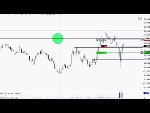 Futures Trading System - Dowscalper