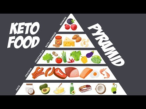 Keto Food Pyramid | Prioritize These Foods on a Keto Diet