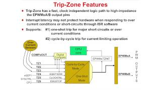 C2000 One-Day Workshop Module 06: Control Peripherals