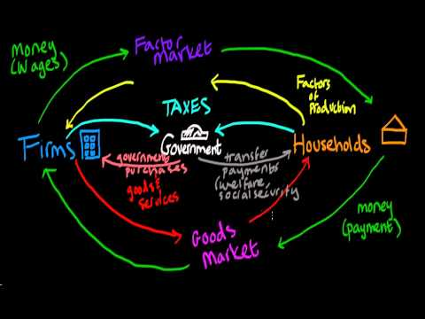 Circular Flow Diagram  YouTube