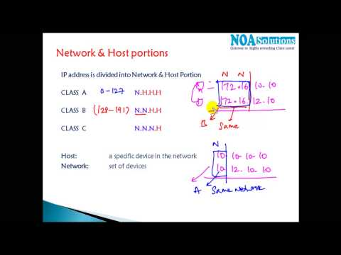 CCNA Routing & Switching : Network & Host Portions