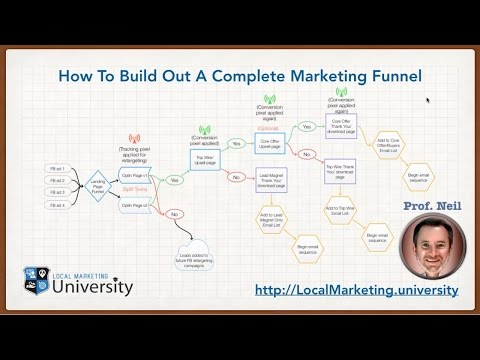 How To Build A Complete Marketing Funnel