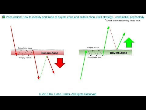 📚 Price Action: How to identify and trade at BUYERS ZONE and SELLERS ZONE with SnR strategy