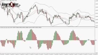 Stratégie de trading MACD avec indicateur d'alerte MT4