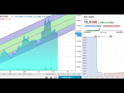 Eos cryptocurrency future prospective