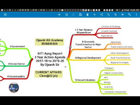NITI Ayog 3 Year Action Agenda Chapter Details by Ojaank Sir
