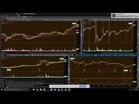Aggressive approach to signals, Market new high/lows, Same sector