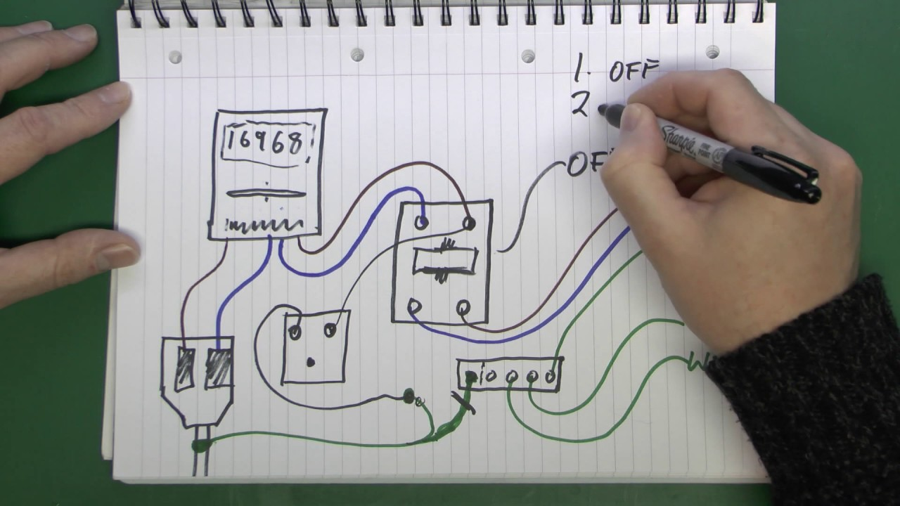 Loop Impedance Testing  YouTube