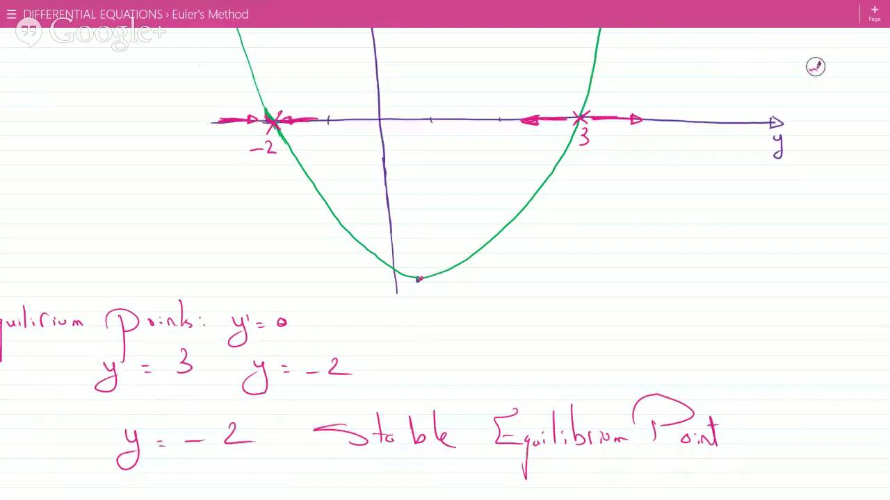 Example On Phase Line Diagram Points Of Equilibrium And