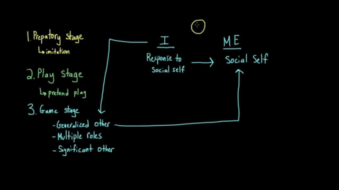 Introduction To Sociology George Herbert Mead The I And The Me