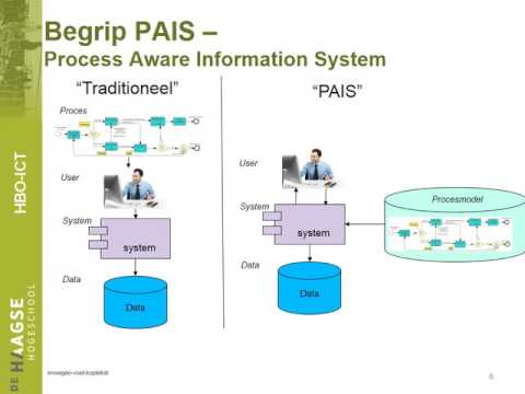 Video Module 6   Business Process Execution Engines