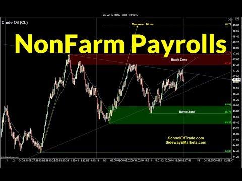 Trading Non-Farm Payrolls | Crude Oil, Emini, Nasdaq, Gold & Euro