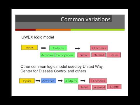 Program Theory - Logic Models