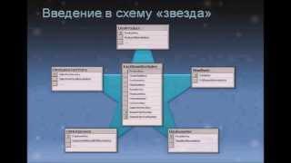 SSAS 2008 - многомерное моделирование (кубы)