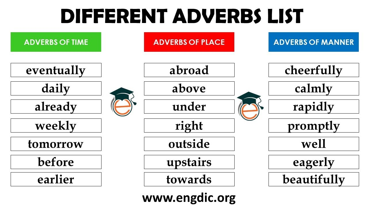 Different Adverbs Adverbs of Time, Place, Manner, Degree, Frequency,  Sentence, Evaluation