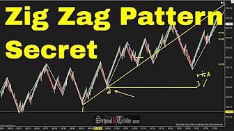Tranzacționarea Cu ZigZag Indicator MetaTrader [Ghid ] - Admirals
