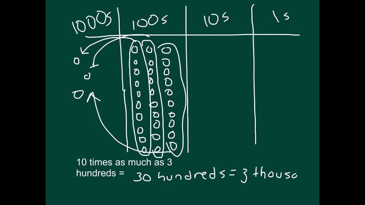 Grade 4 Engage NY Math Module 1 Lesson 1 - YouTube