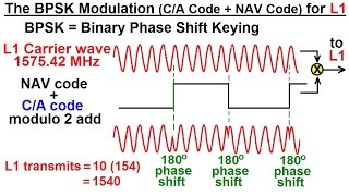 Special Topics - GPS (14 of 100) The BPSK Modulation (C/A Code + NAV Code) for L1