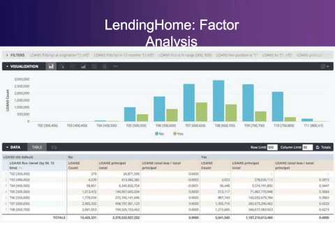 Lending Home & Looker: Improving the Data Modeling Workflow
