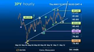 Hourly Forex Trading Strategy #JPY - Bullish Nesting or Zig-Zag