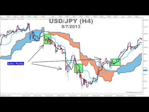 bagaimana-trading-menggunakan-indikator-ichimoku-dalam-forex